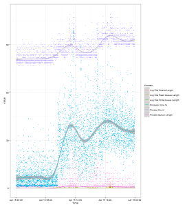 Perfmon data plotted on graph using R